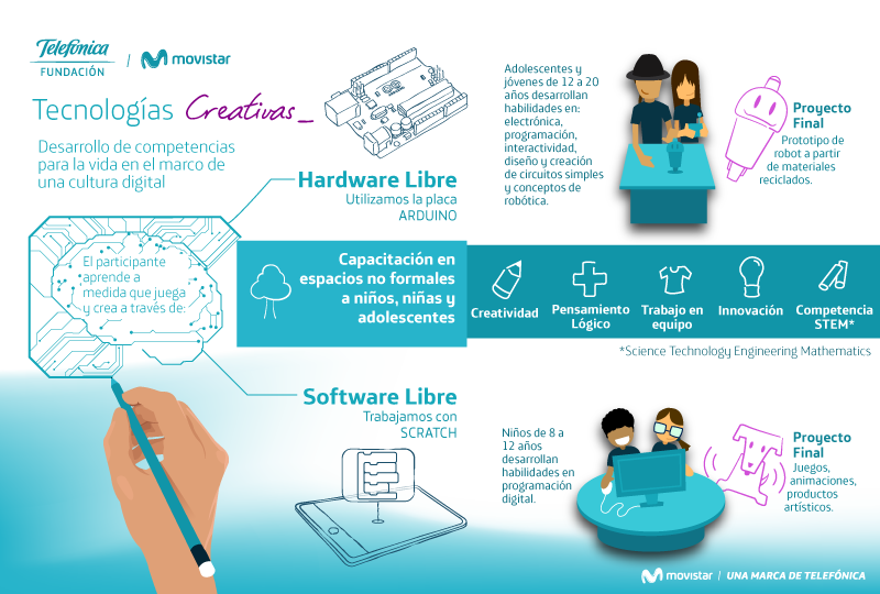 INFOGRAFIA-TECNOLOGIAS-CREATIVAS